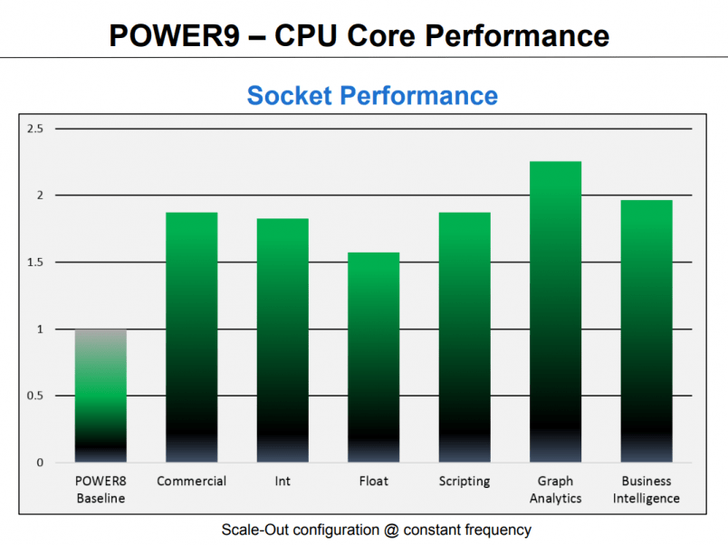 POWER9 Performance Vs POWER8