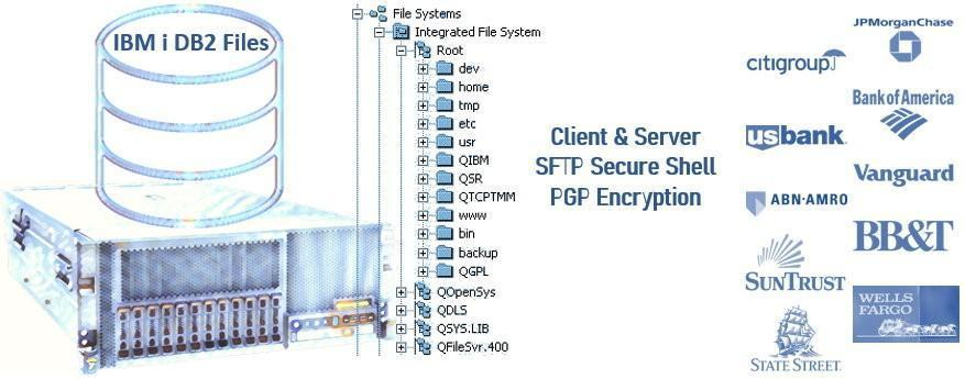 SFTP Client Software for IBM i iSeries AS400 Bank File Transfers
