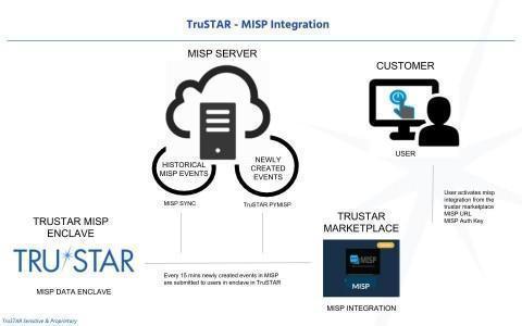 QRadar adds TruSTAR Threat Intelligence App