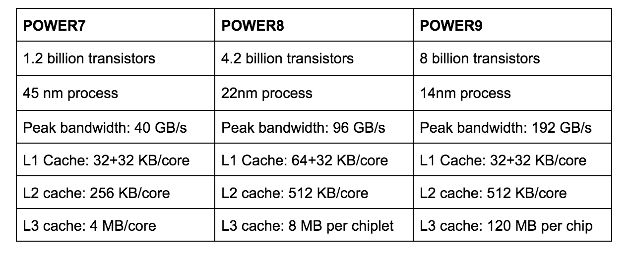 power systems cpu comparison