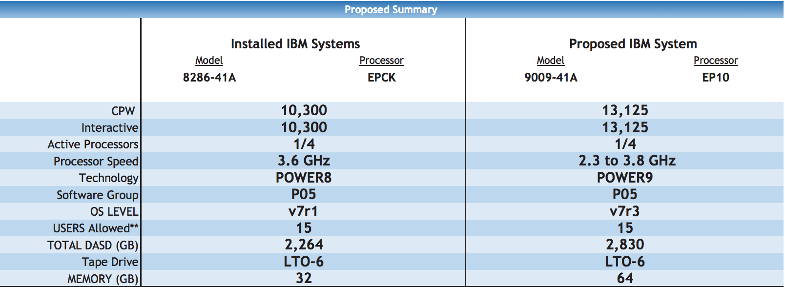 power9 example system compare